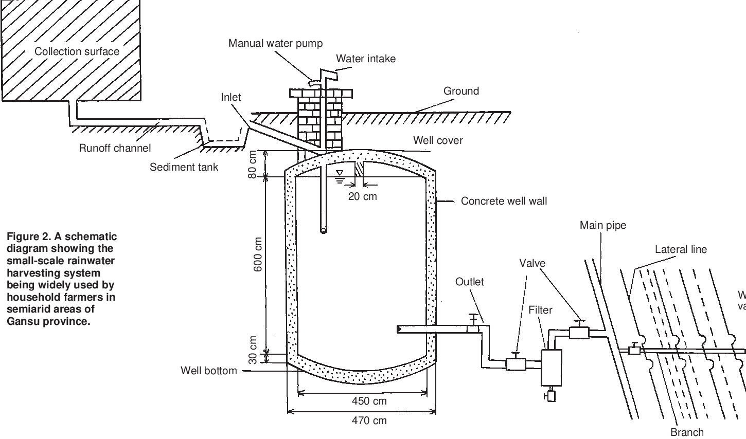 Agricultural Water Well Diagram Schematic. . Wiring Diagram on