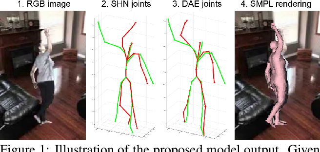 Figure 1 for SMPLR: Deep SMPL reverse for 3D human pose and shape recovery