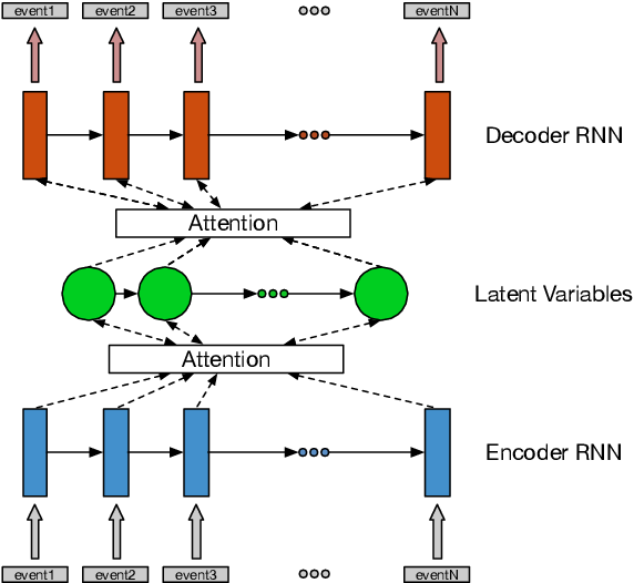 Figure 3 for Hierarchical Quantized Representations for Script Generation