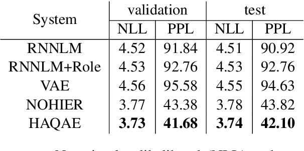 Figure 2 for Hierarchical Quantized Representations for Script Generation