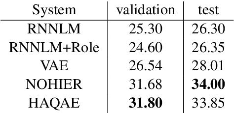 Figure 4 for Hierarchical Quantized Representations for Script Generation