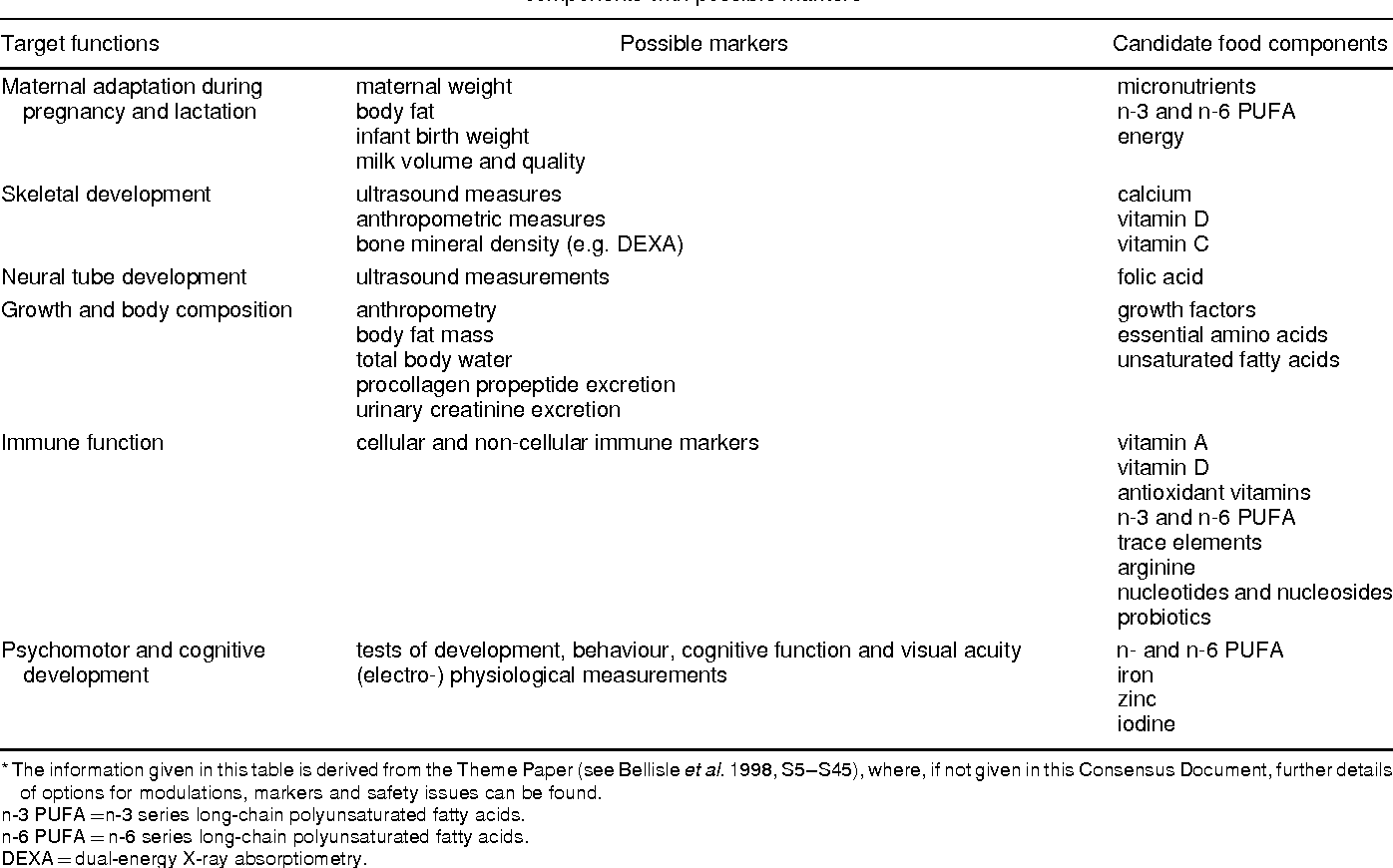 Table 1 From Scientific Concepts Of Functional Foods In Europe