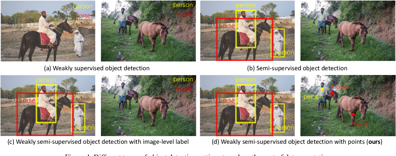 Figure 1 for Points as Queries: Weakly Semi-supervised Object Detection by Points