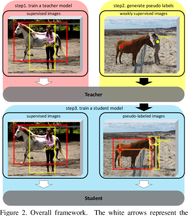 Figure 3 for Points as Queries: Weakly Semi-supervised Object Detection by Points
