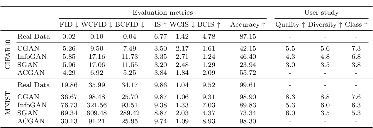 Figure 2 for Evaluation Metrics for Conditional Image Generation