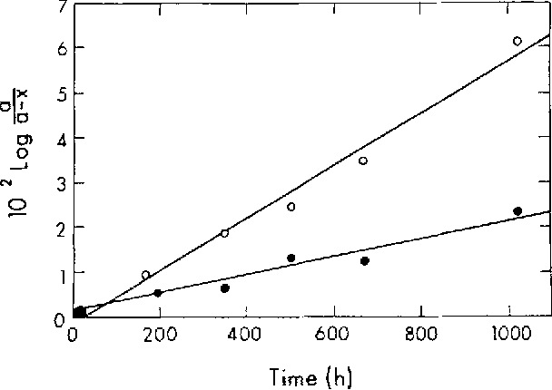 Fig. 2. Rate of deamination ofmSC residues ( O - ) or C residues (-O-) in single-stranded M?2 DNA at 70~ a, Original amount of mSC or C; x, amount of the corresponding deaminated base after a given time of incubation at 70~
