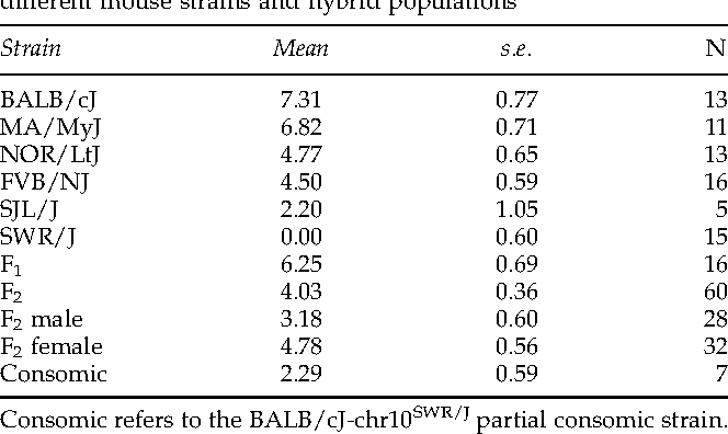 Table 1 Least squares mean, standard error, and sample size for the different mouse strains and hybrid populations