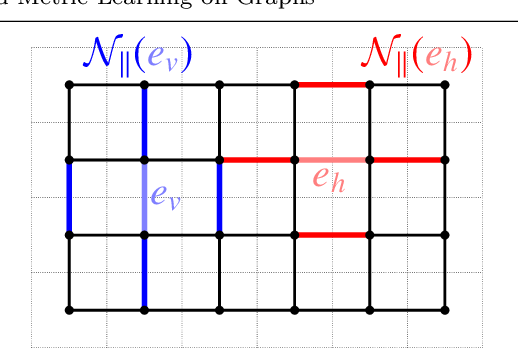 Figure 3 for Ground Metric Learning on Graphs