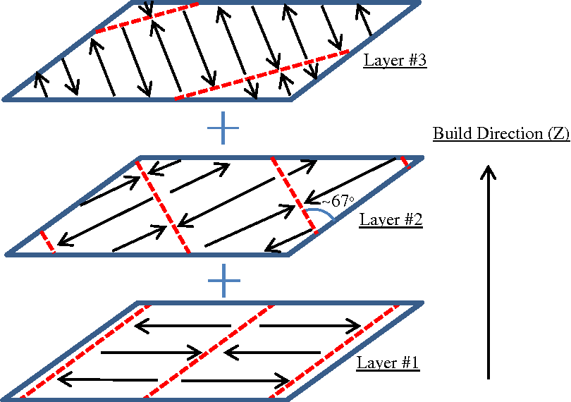 Effect of scan pattern on the microstructural evolution of inconel figure 1 ccuart Choice Image
