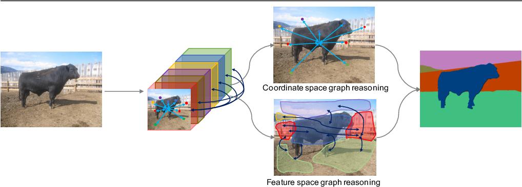 Figure 1 for Dual Graph Convolutional Network for Semantic Segmentation
