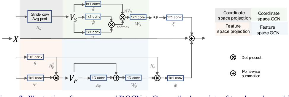 Figure 3 for Dual Graph Convolutional Network for Semantic Segmentation