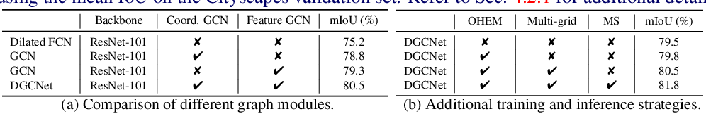 Figure 2 for Dual Graph Convolutional Network for Semantic Segmentation