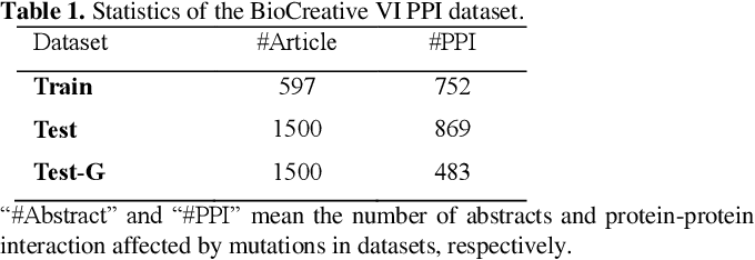Figure 1 for Improving Neural Protein-Protein Interaction Extraction with Knowledge Selection