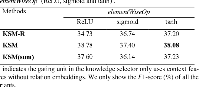 Figure 3 for Improving Neural Protein-Protein Interaction Extraction with Knowledge Selection
