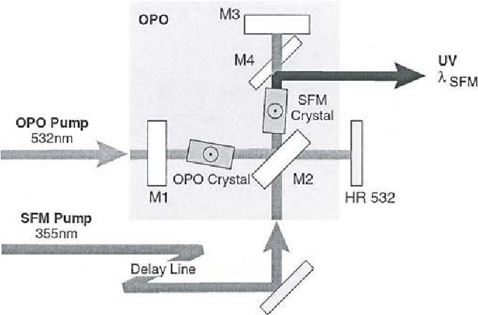 Fig. 7.4. Basic setup of the optical pametric oscillator (OPO) with intracavity sum-frequency mixing (SFM) [29].
