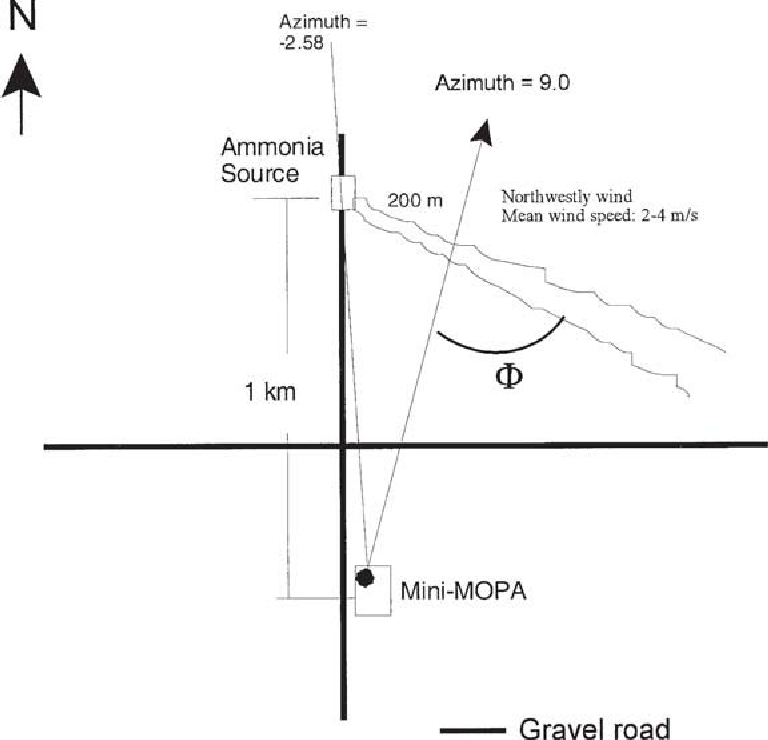Fig. 7.8. Locations of the lidar and ammonia source and plume [55].