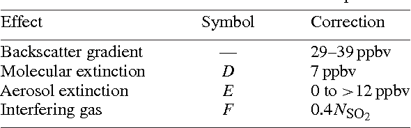 Table 7.1. DIAL corrections for model atmosphere