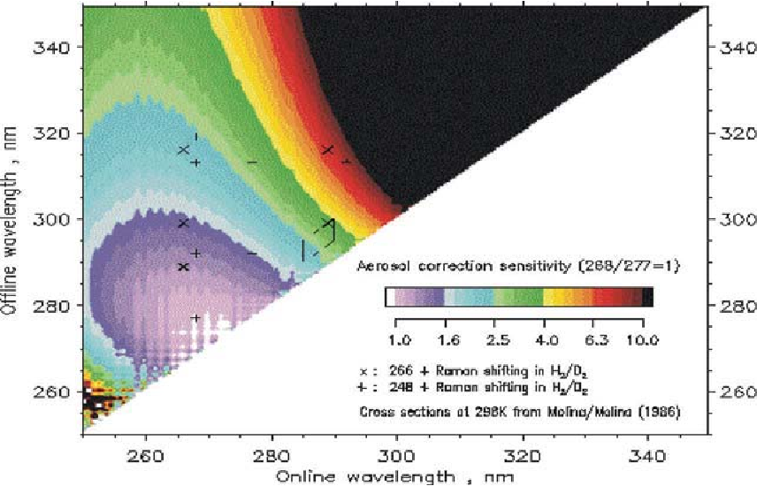 Fig. 7.2. Relative sensitivity to aerosol correction for various choices of λon and λoff for UV ozone DIAL [15]. Ozone cross sections taken from Molina and Molina [16]. Crosses (+,×) mark frequently used wavelength combinations.
