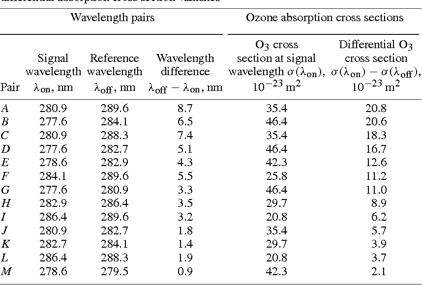 Table 7.2. Wavelength combinations for ozone DIAL at which the sulfur dioxide differential absorption cross section vanishes