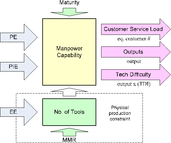 Figure 4 from An indirect workforce (re)allocation model for