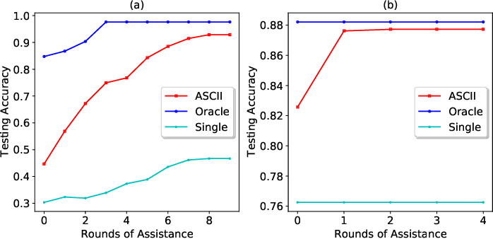 Figure 4 for ASCII: ASsisted Classification with Ignorance Interchange