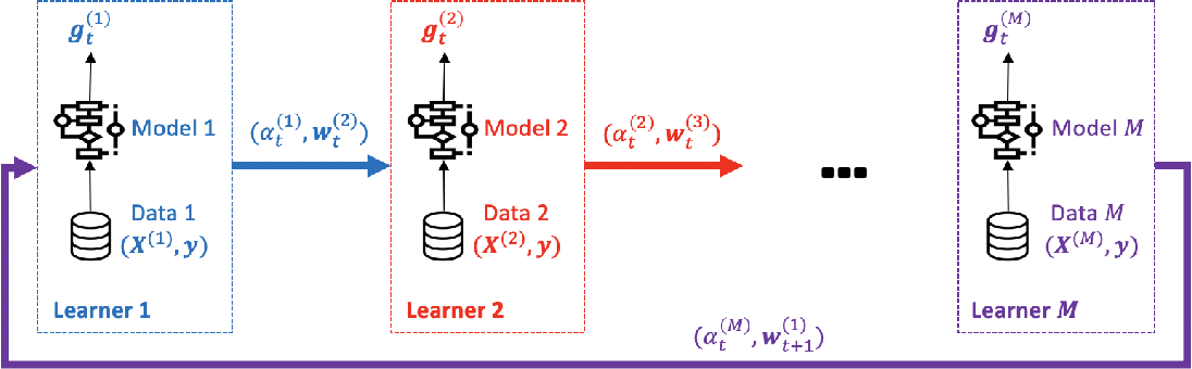 Figure 2 for ASCII: ASsisted Classification with Ignorance Interchange