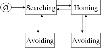 Figure 2 for Mathematical Analysis of Multi-Agent Systems