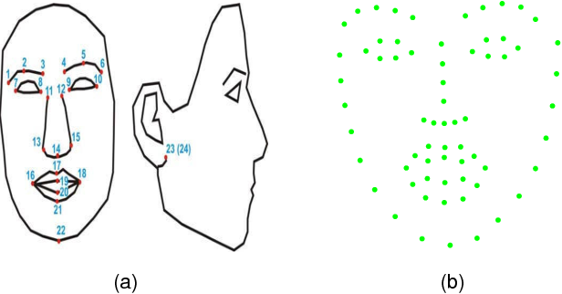 Figure 3 for 3D Facial Expression Reconstruction using Cascaded Regression