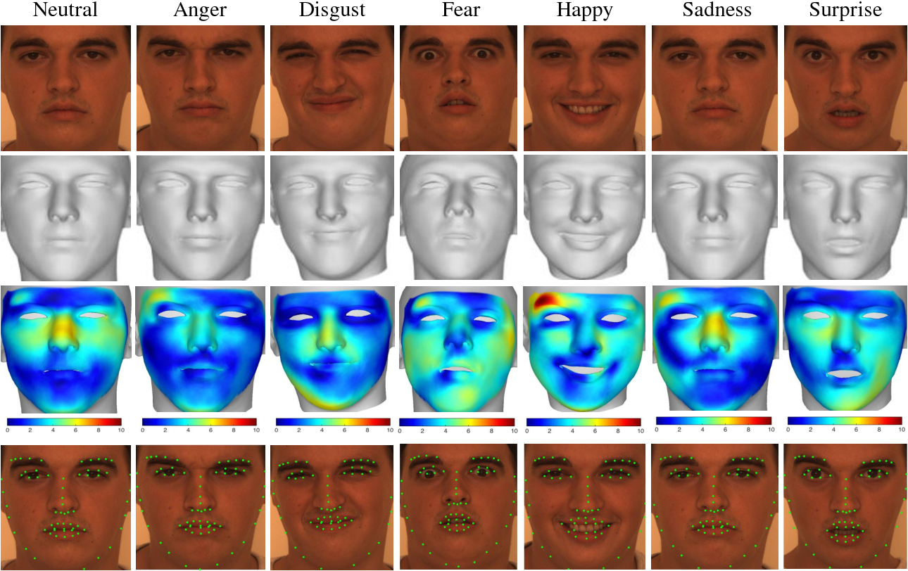 Figure 4 for 3D Facial Expression Reconstruction using Cascaded Regression