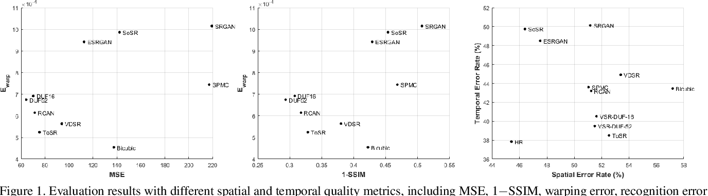 Figure 1 for Is There Tradeoff between Spatial and Temporal in Video Super-Resolution?