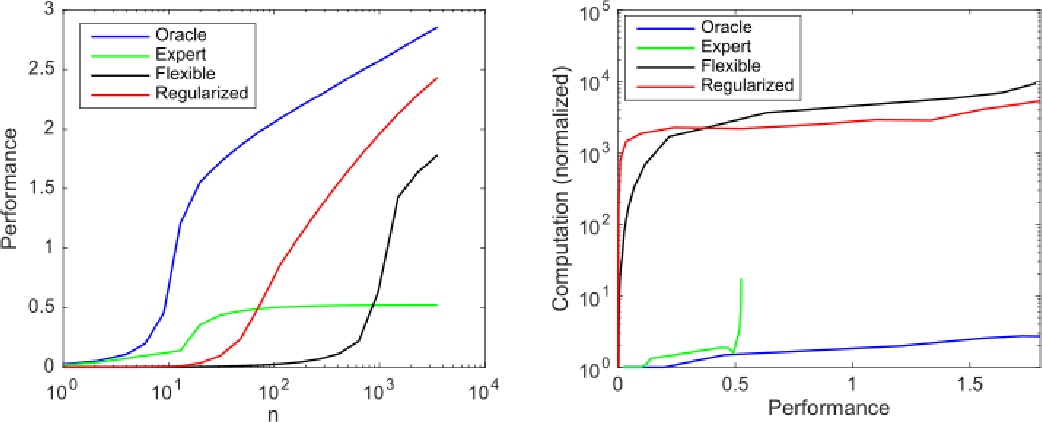 Figure 1 for The Computational Limits of Deep Learning
