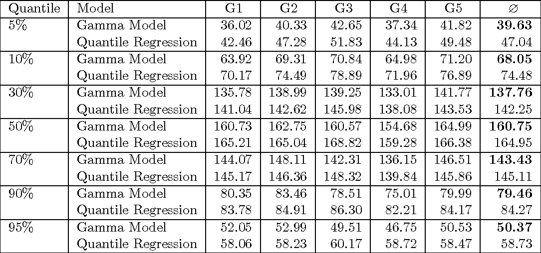 Table 2: Mean weighted errors for the different quantiles from a five-fold cross validation with groups G1,. . . ,G5