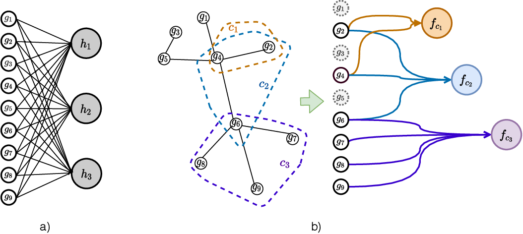 Figure 1 for Incorporating network based protein complex discovery into automated model construction