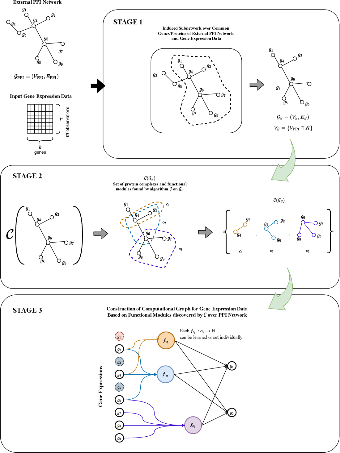 Figure 3 for Incorporating network based protein complex discovery into automated model construction