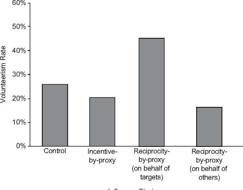 Figure 5. Volunteerism rates as a function of influence strategy, Experiment 4.