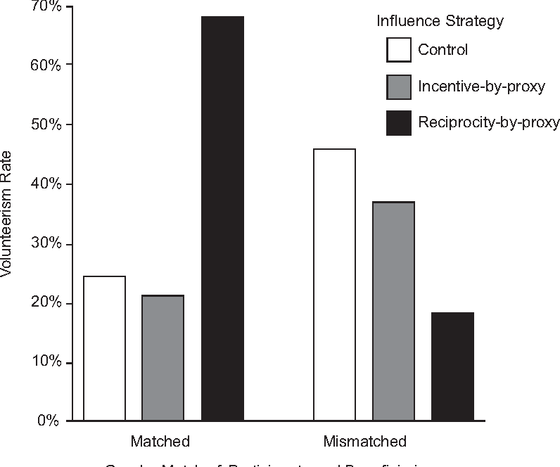 Figure 6. Volunteerism rates as a function of influence strategy and gender match of participants and beneficiaries, Experiment 5.