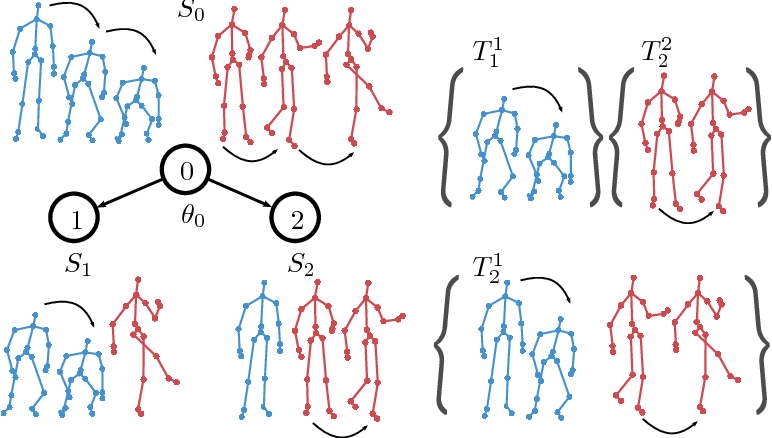 Figure 1 for Transition Forests: Learning Discriminative Temporal Transitions for Action Recognition and Detection