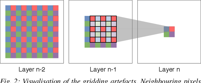 Figure 2 for Efficient Smoothing of Dilated Convolutions for Image Segmentation