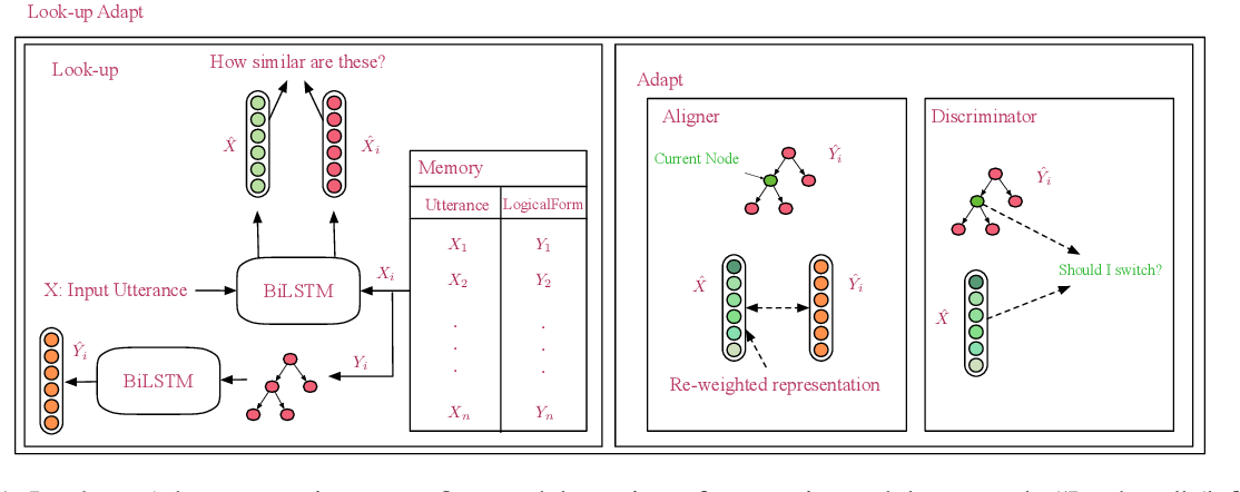 Figure 2 for Look-up and Adapt: A One-shot Semantic Parser