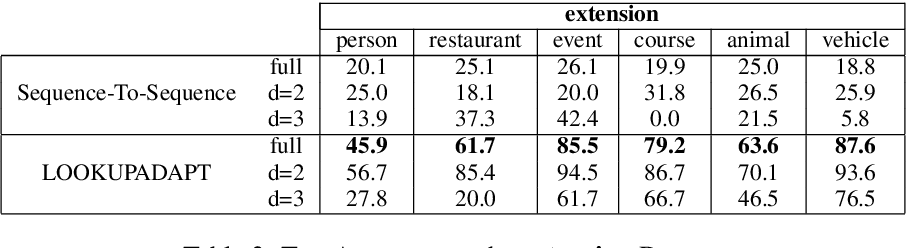 Figure 4 for Look-up and Adapt: A One-shot Semantic Parser