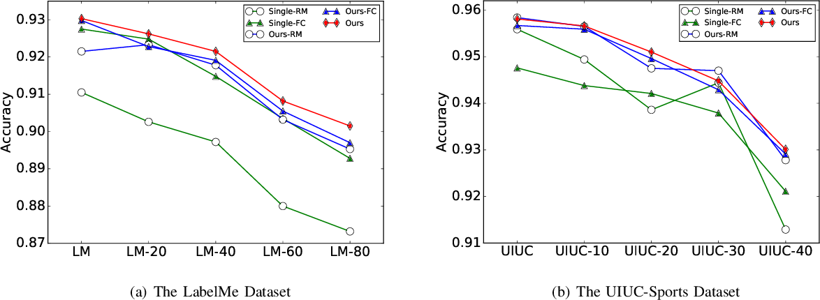 Figure 4 for ReMarNet: Conjoint Relation and Margin Learning for Small-Sample Image Classification
