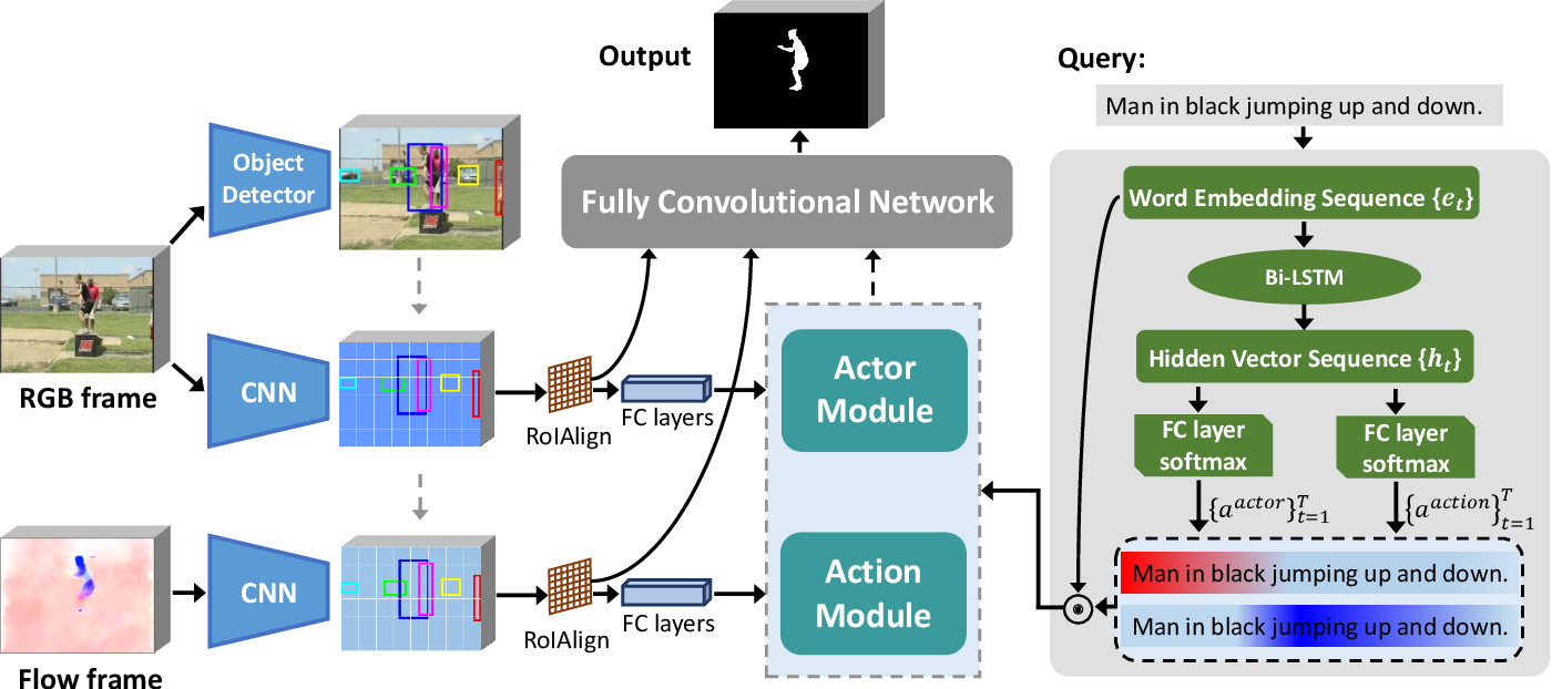 Figure 2 for Actor and Action Modular Network for Text-based Video Segmentation