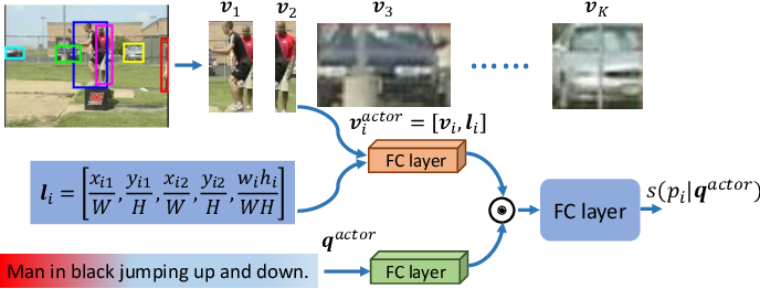 Figure 3 for Actor and Action Modular Network for Text-based Video Segmentation