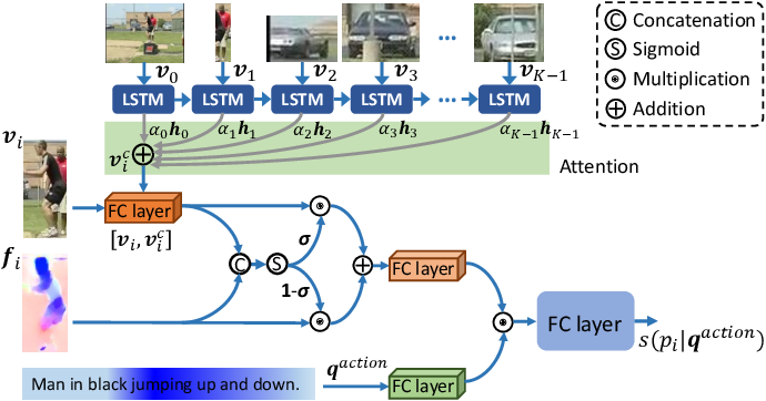 Figure 4 for Actor and Action Modular Network for Text-based Video Segmentation