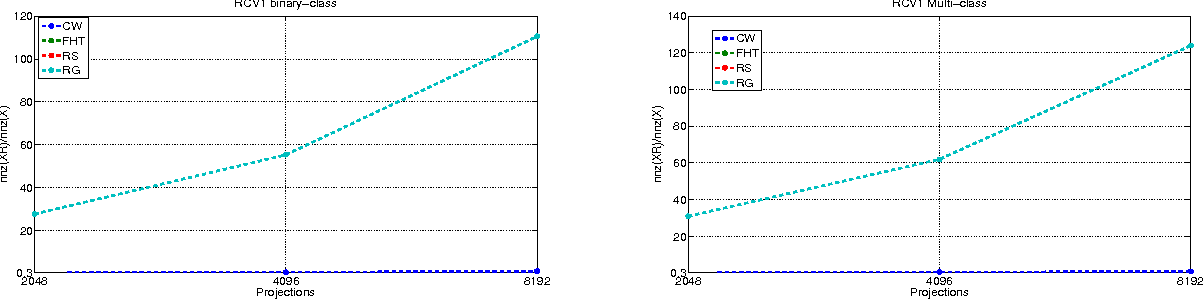 Figure 4 for Random Projections for Linear Support Vector Machines