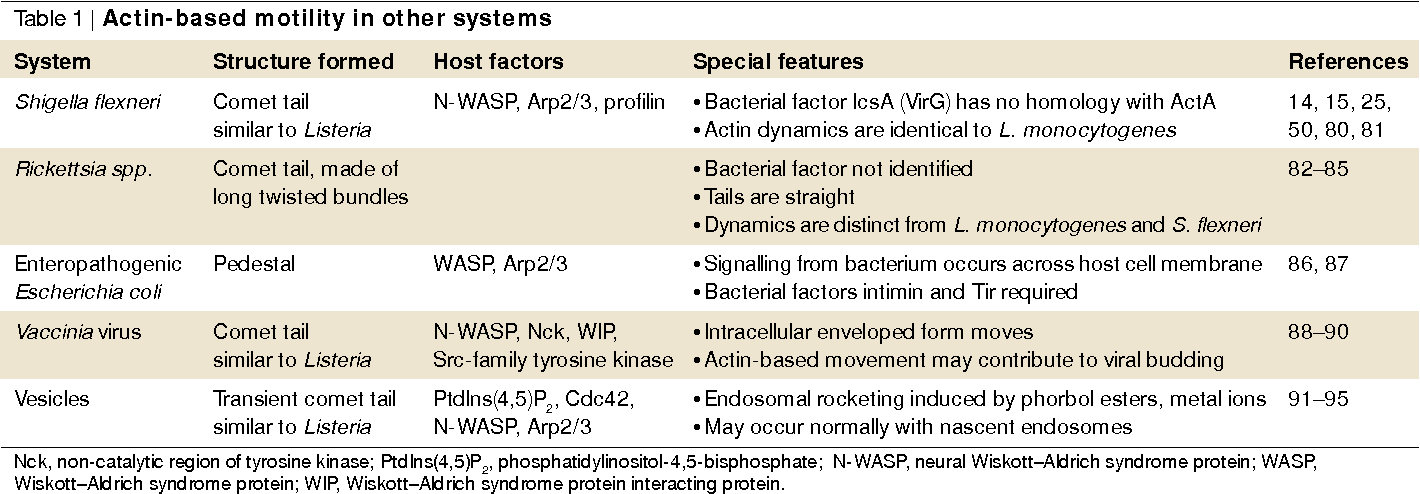 Table 1 | Actin-based motility in other systems