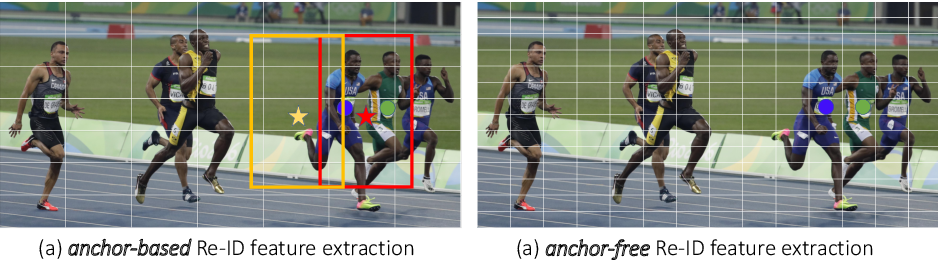 Figure 1 for A Simple Baseline for Multi-Object Tracking