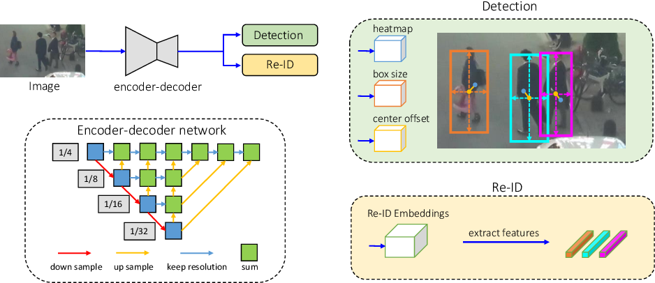 Figure 3 for A Simple Baseline for Multi-Object Tracking