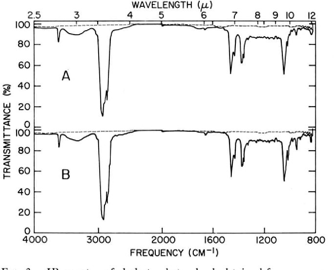 Figure 3 from Composition of neutral lipids from erythrocytes of ...