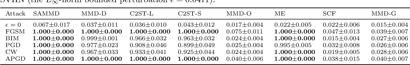 Figure 4 for Maximum Mean Discrepancy is Aware of Adversarial Attacks